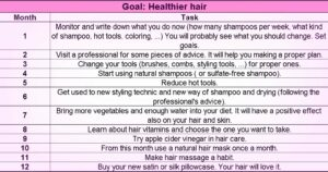 Monthly steps to improve hair.